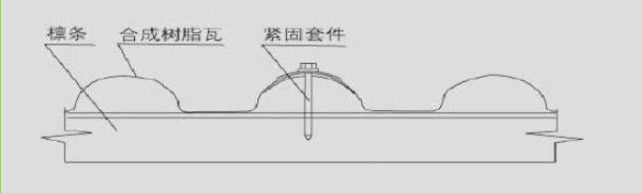 合成万博官网manbetx电脑版瓦安装方法图文详解(施工技术交底)