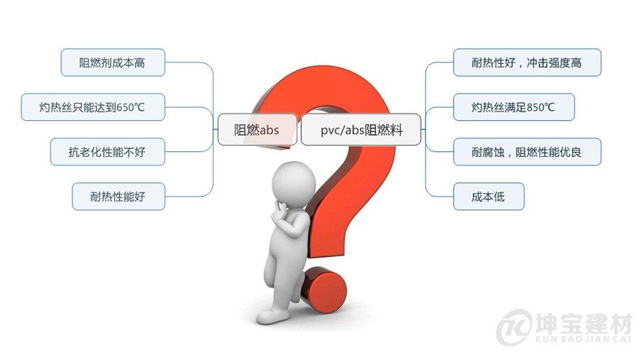 阻燃abs和pvc/abs阻燃料区别?