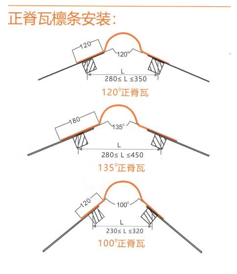 树脂瓦正脊瓦安装要点_正脊瓦角度尺寸